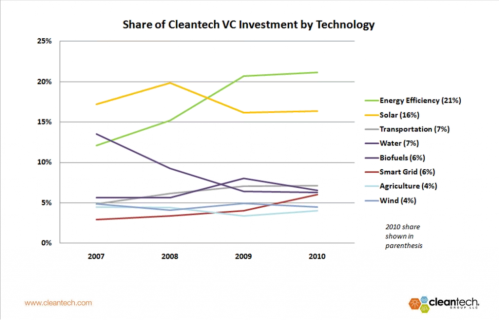 Where has venture capital been going?